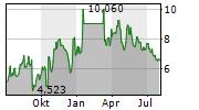 ZYMEWORKS INC Chart 1 Jahr