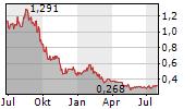 ZYNERBA PHARMACEUTICALS INC Chart 1 Jahr